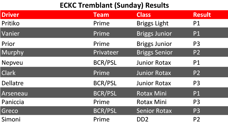 PSL Results: EIGHT WINS FOR BIREL ART AT ECKC CHAMPIONSHIP